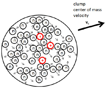 Illustration of clumps of charged and neutral particles (Figure 2 in paper)