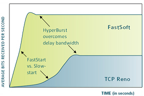 Fast TCP protocol (commercialized by FastSoft), Caltech, 2003