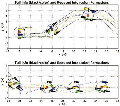 The global model (full info) is represented by the trajectories of the black vehicles. The local model (reduced info) is represented by the trajectories of the colored vehicles. Notice the colored vehicles intersect at times; this correspond to collision in real implementations.